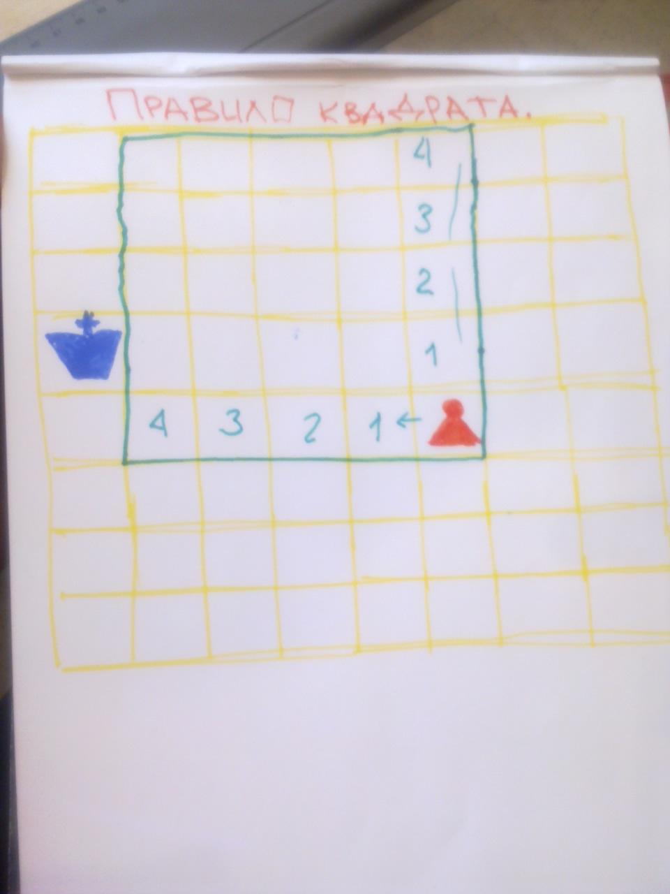 Правило квадрата