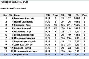Результаты турнира по шахматам в Кремле