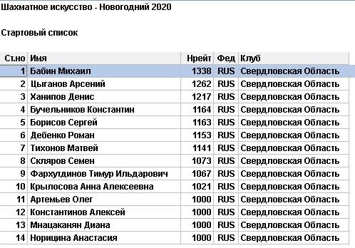 Стартовый список шахматы